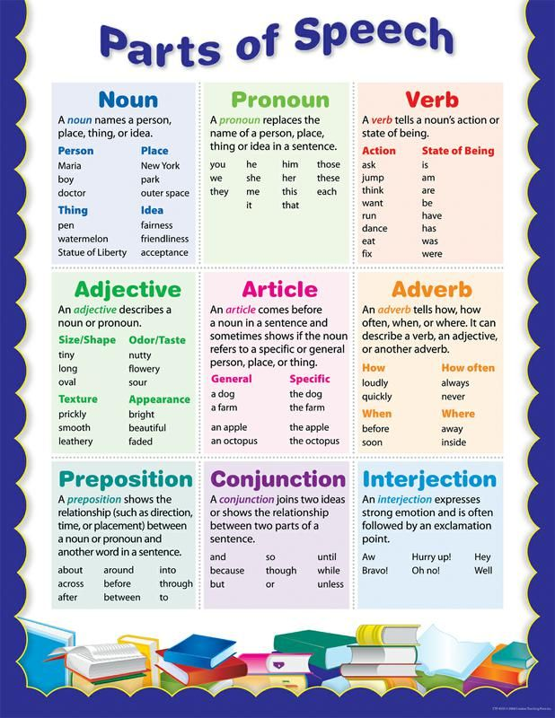Parts Of Speech Chart | Writing skills, Activity ideas and Masters