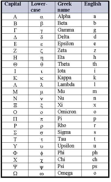 Pin Von Westjmk Auf Lol Der Grieche Griechisches Alphabet