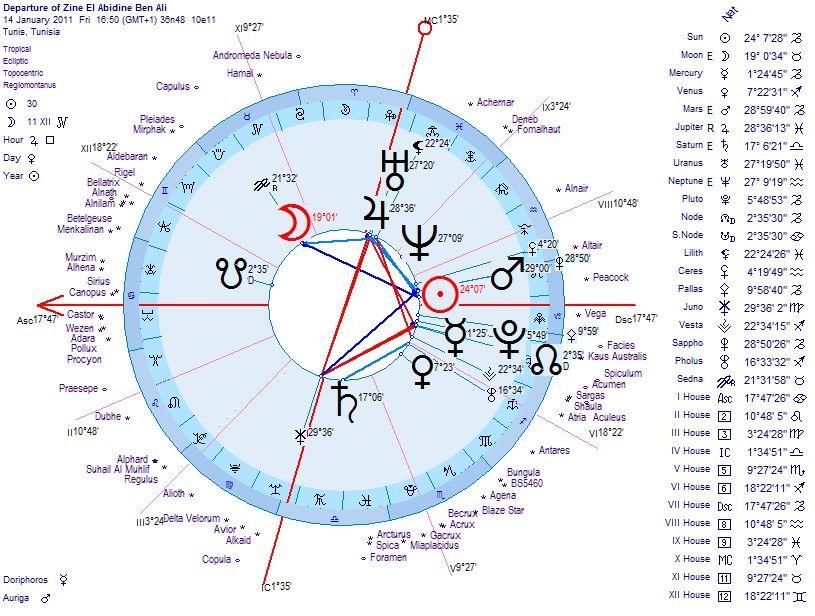 Astrological chart astrology chart astrology