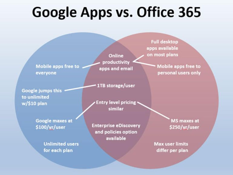 Google Apps And Office 365 Compared In One Venn Diagram Zdnet Office 365 Venn Diagram Google Apps