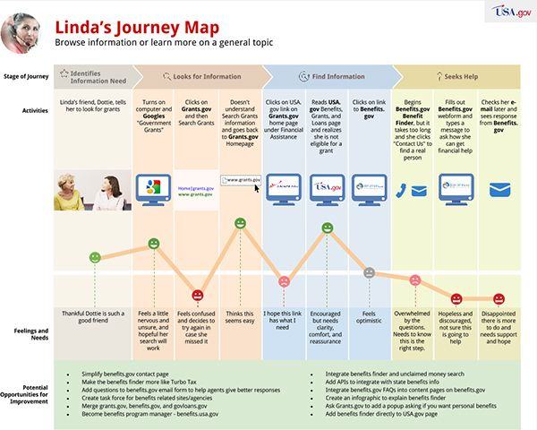 Journey Maps Are A Visual Representation Of A Customer S End To End Journey With Your Product