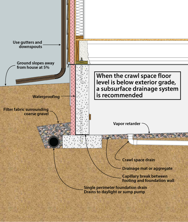 Figure 3 5 crawl space drainage crawl space below grade for Floating slab foundation cold climates