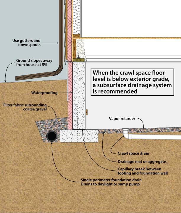 Figure 3 5 Crawl Space Drainage Crawl Space Below Grade