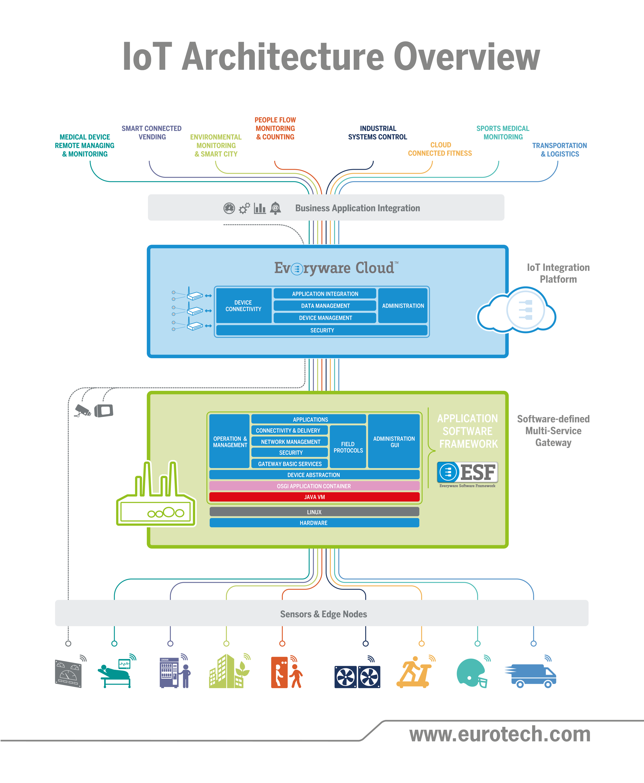 IoT Architecture Overview Plus De Découvertes Sur Le Blog Domotique.fr  #domotique #smarthome