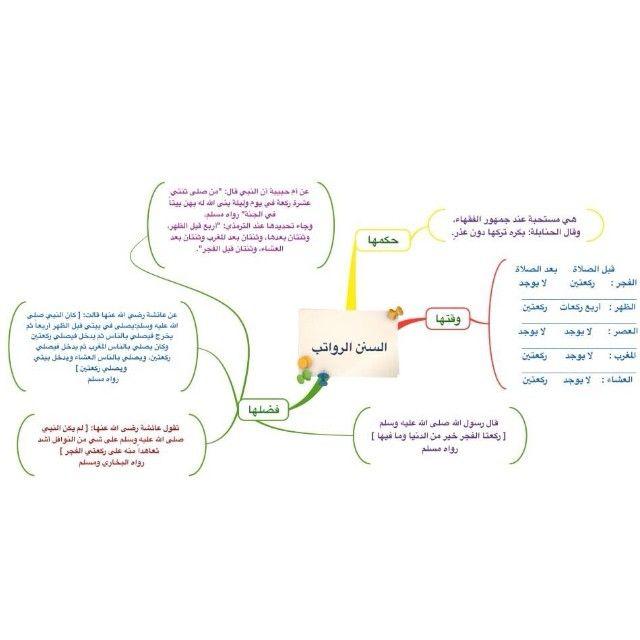 خريطة ذهنية السنن الرواتب د يوسف الخضر