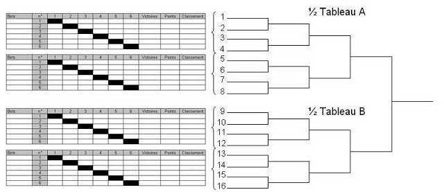 R sultat de recherche d 39 images pour tableau de tournoi tennis vierge classeur 1 ea tennis - Classement individuel tennis de table ...