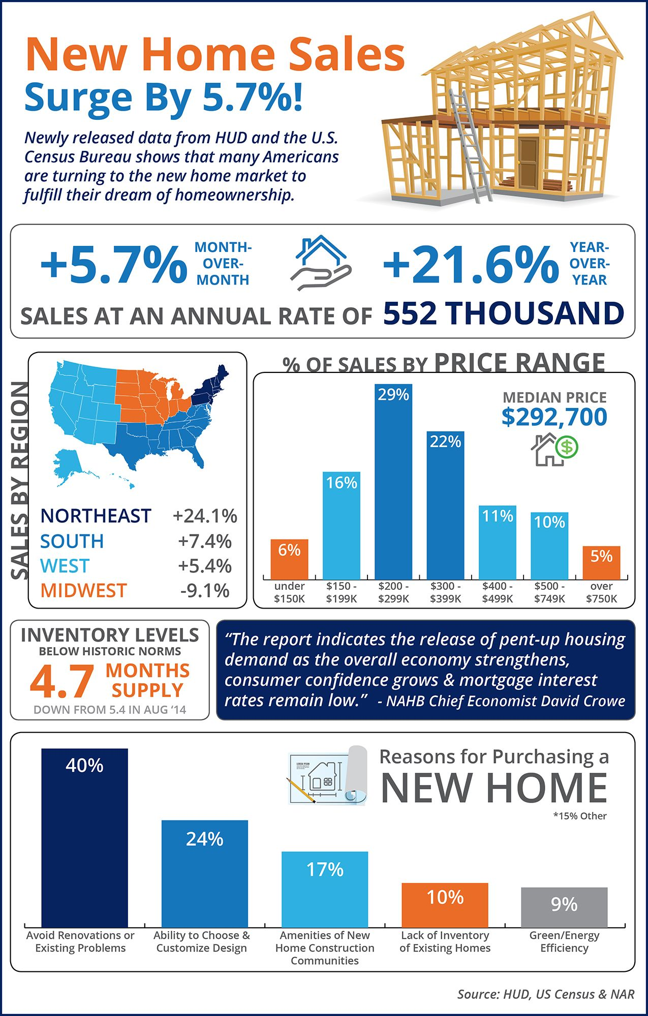 New Home Sales Surge By 5 7 Infographic Real Estate Trends Real Estate Infographic San Antonio Real Estate