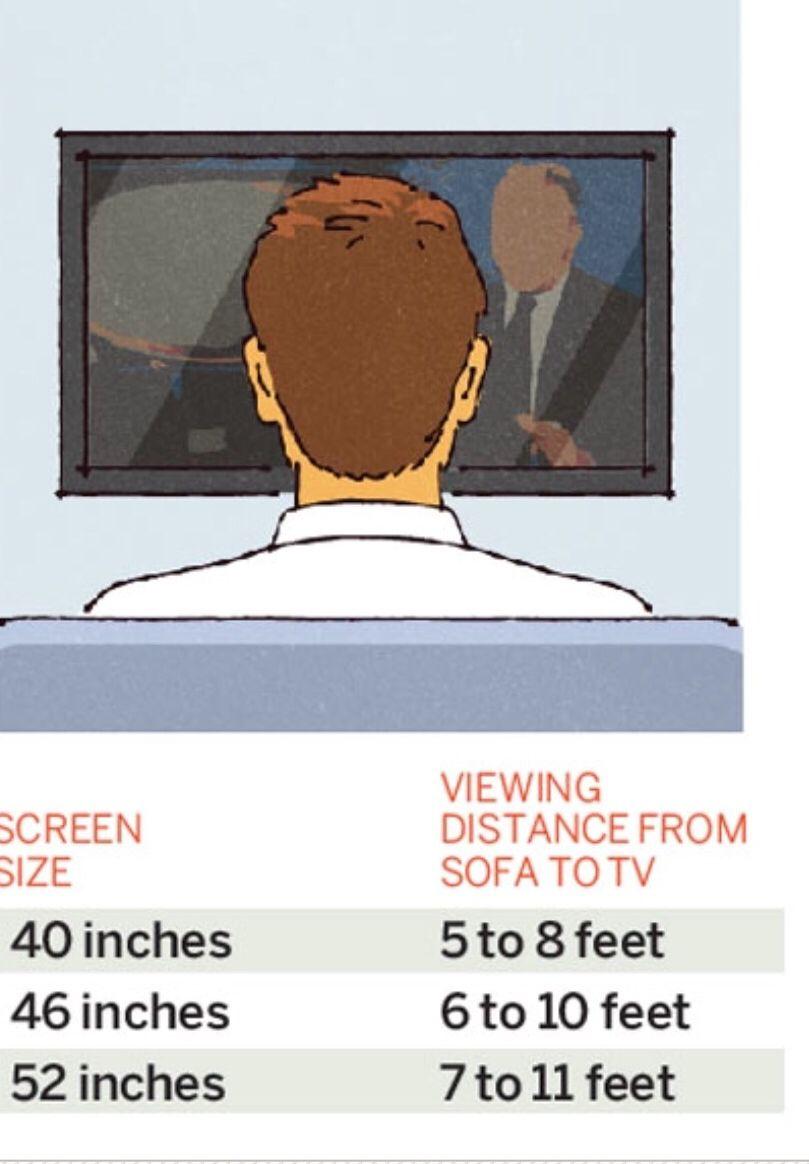 Richtiger Abstand Zwischen Tv Und Sofa Wohnen Wohnzimmer