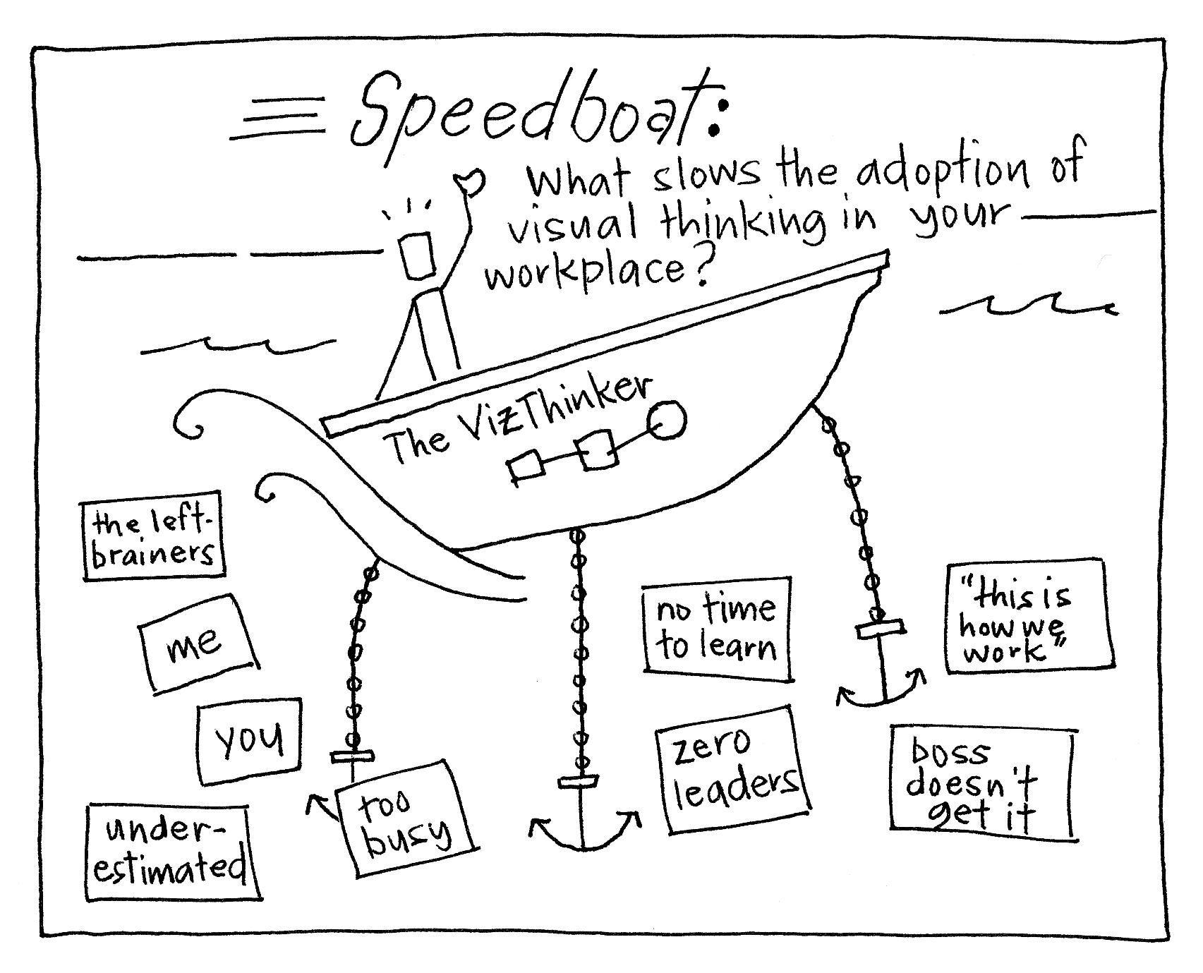 Gamestorming Blog Archive Speed Boat