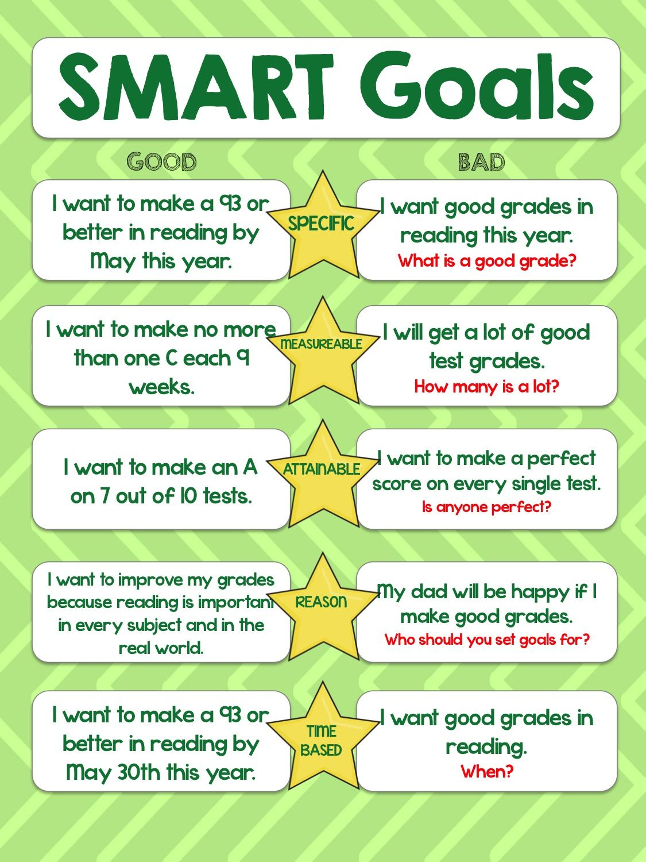 [Back to School] UNIT Smart goals, Student goals, Goals