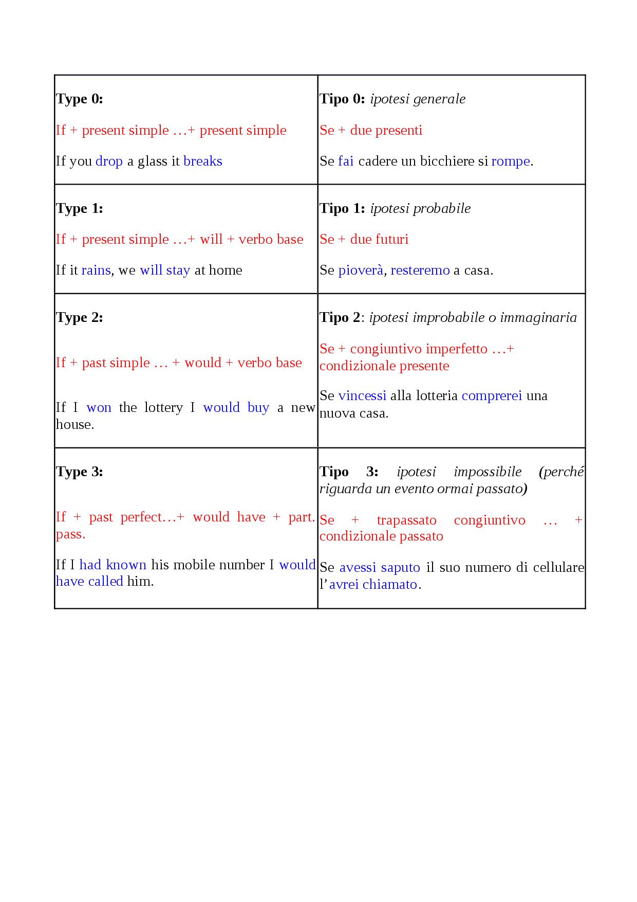 coursework dizionario inglese