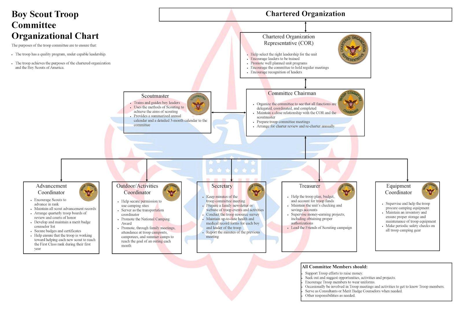 Troop Committee Poster Jpg 1600 1067 Meeting Agenda Template Agenda Template Organizational Chart