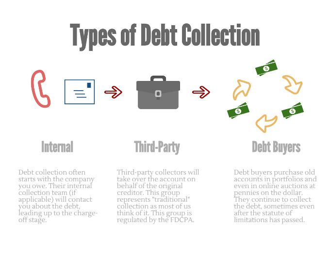 Us Agencies Quote Leading Free Comparison Site For Debt Collection Servicesget Fast .