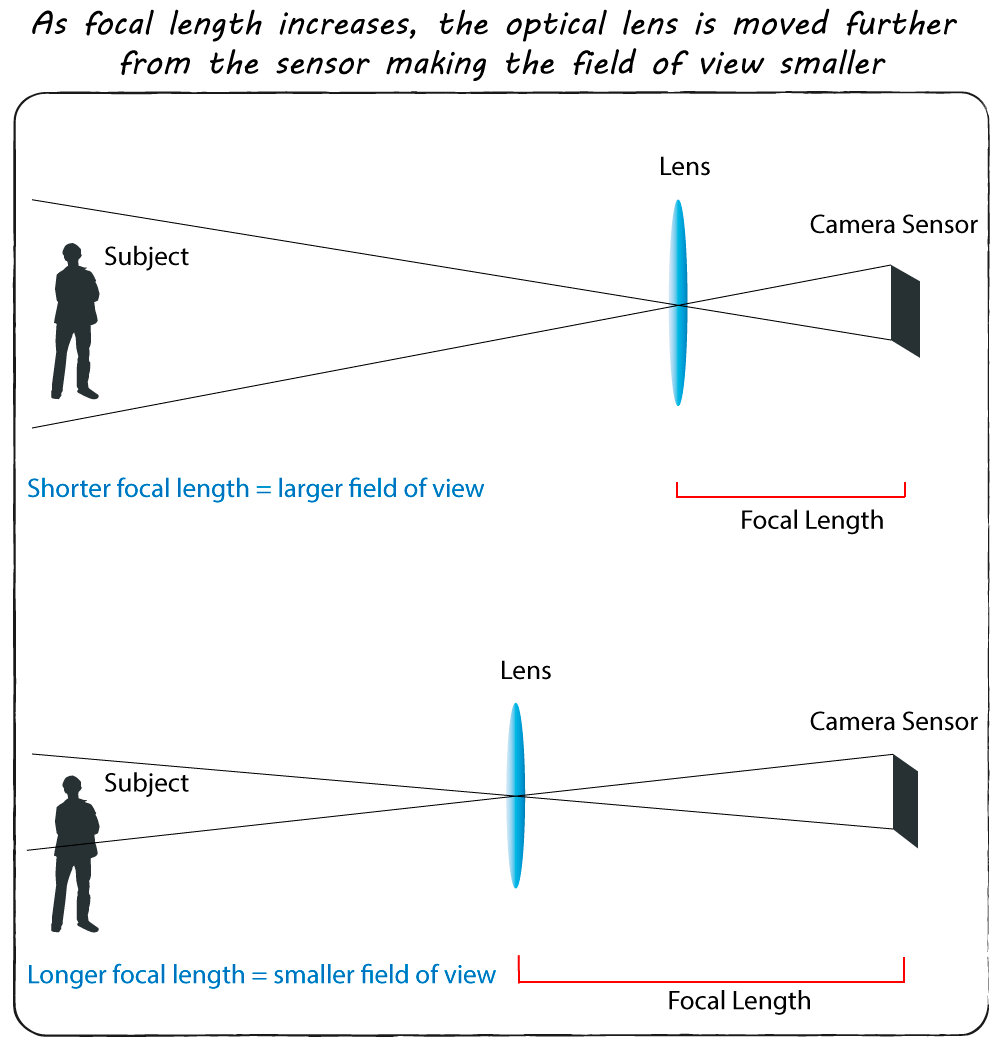What Is Focal Length? - Focal-length Diagram