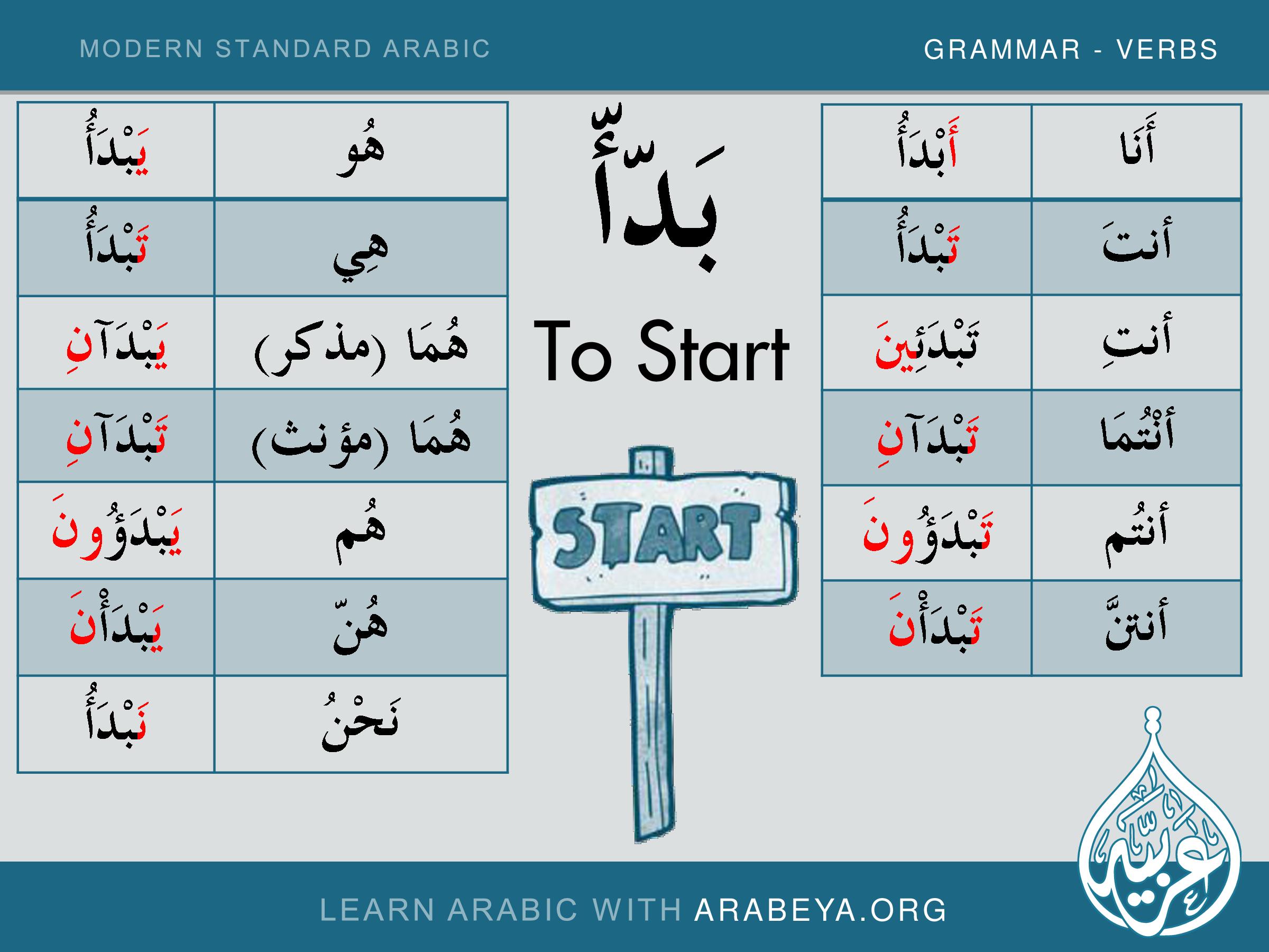 Arabic Verb