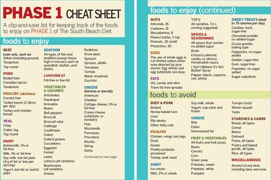 South Beach Diet Phase  Recipes Pinterest