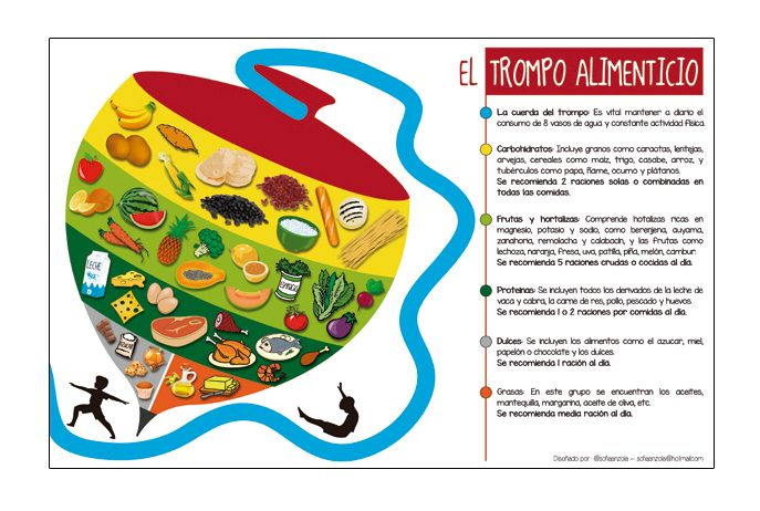 Trompo Alimenticio On Behance Pot Holders