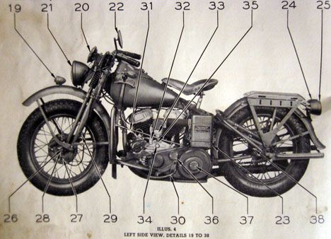 af1031adcecfb76624e0ebb2c9102bff us army manual diagram of the harley davidson wla get your harley davidson motorcycle diagrams at gsmx.co