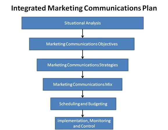 Integrated Marketing Communications Plan Template Integrated - spend plan template