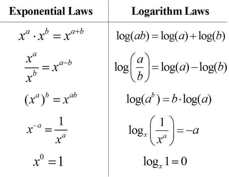 Rules Of Logarithms Exponents I Deal With Logarithms Everyday Sighh Mathtricks Teaching Algebra Studying Math Algebra