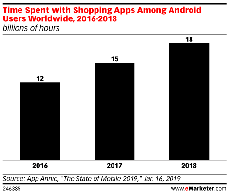 Mobile Web vs. Mobile App: Where Do Shoppers Spend Time and