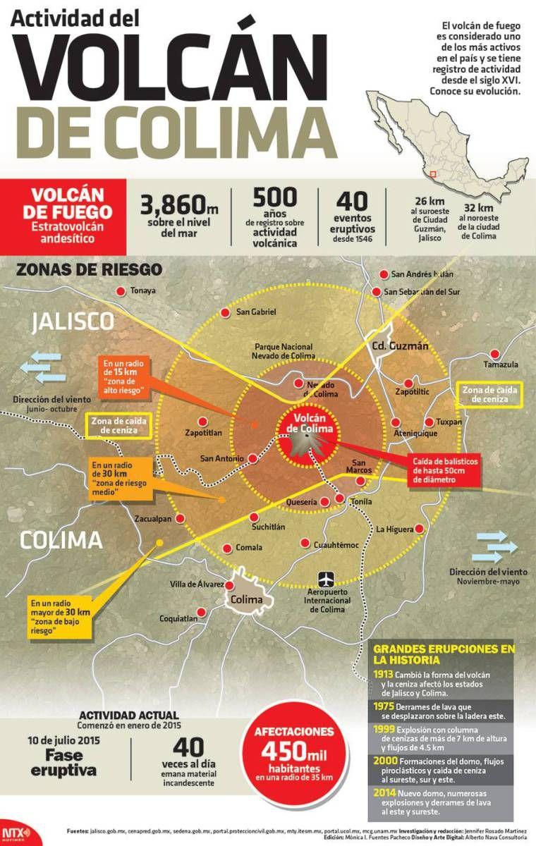 Infografia Actividad Del Volcan De Colima Volcanes Historia De