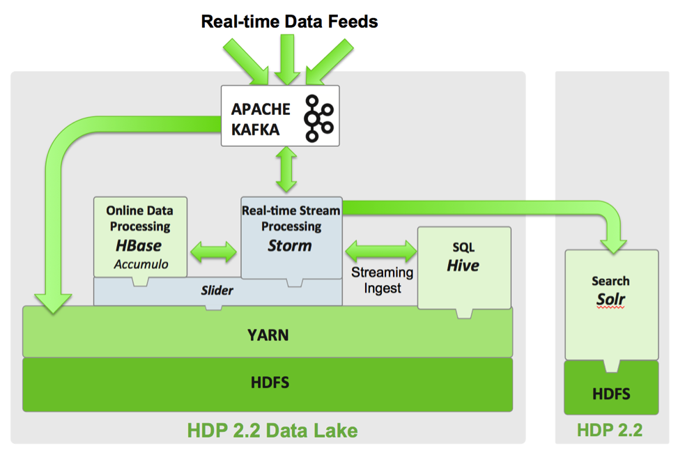 Conceptual Reference Architecture for Real-Time Processing