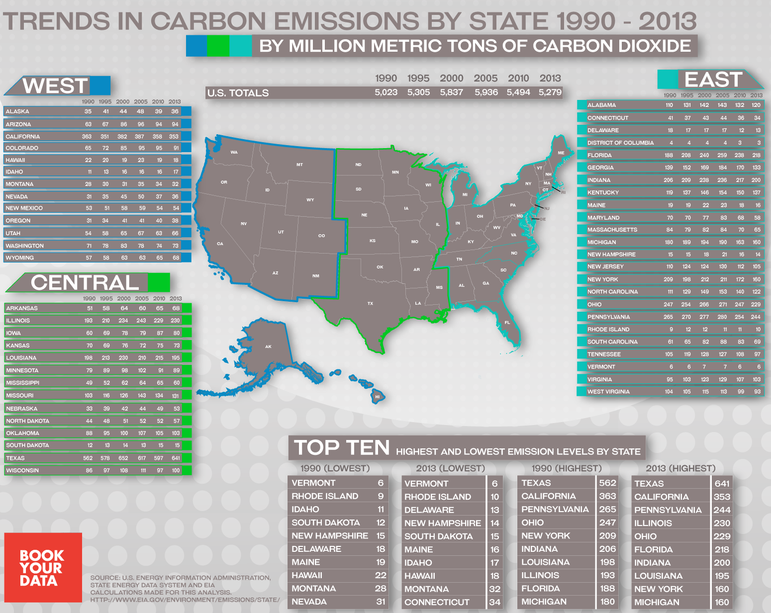 Trends in Carbon Emissions by State: 1990 - 2013 #Infographic