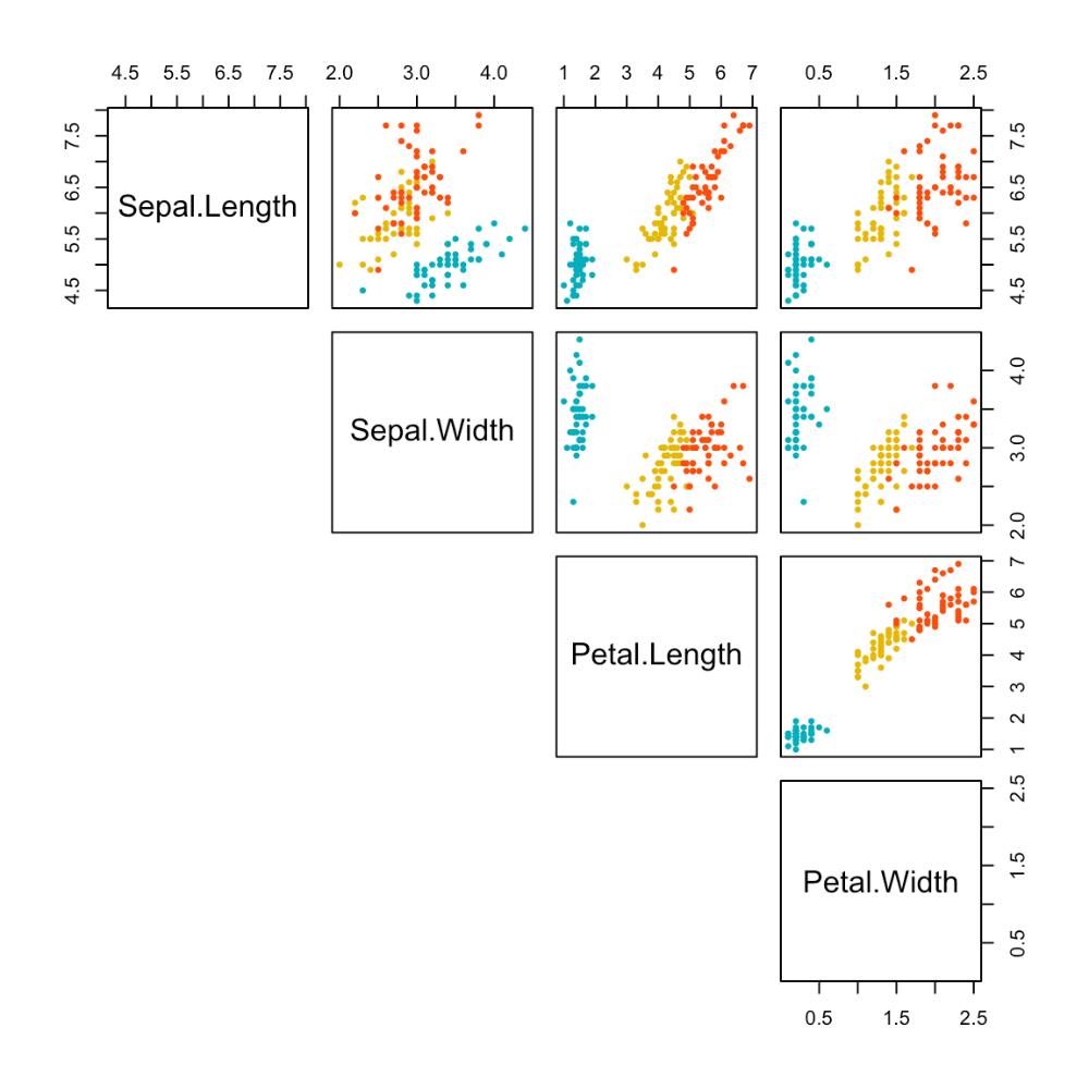 Scatter Plot Matrices R Base Graphs Easy Guides Wiki Sthda Scatter Plot Graphing Matrix
