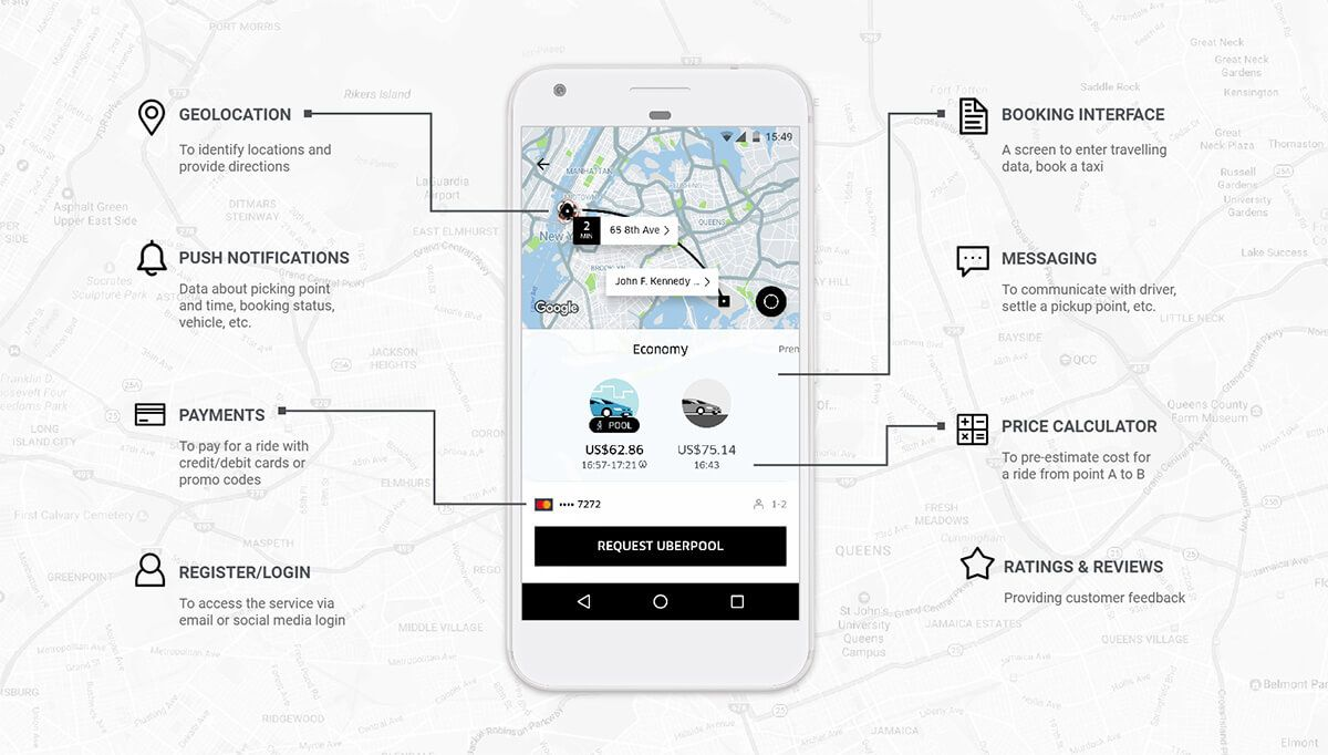 How much does it cost to make an app like Uber Price