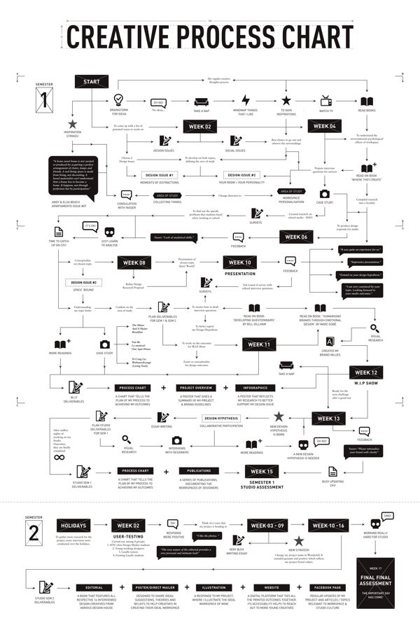 Wonderful Creative Process Chart On Behance Making A Short