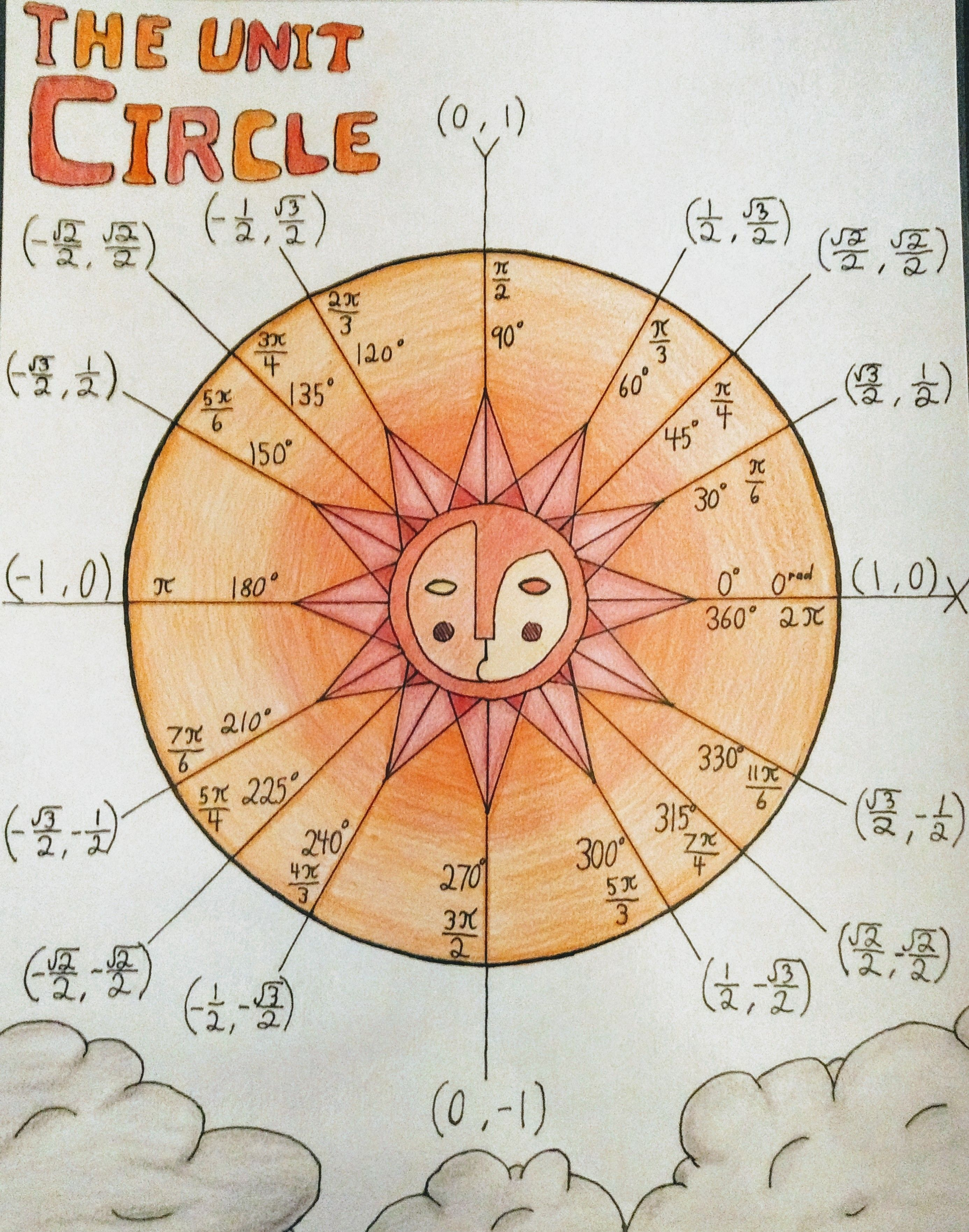 I made a unit circle out of the sun room poster on cache