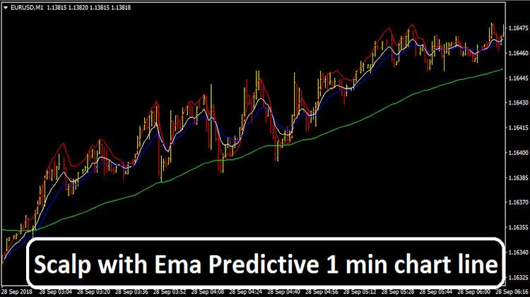 Scalp With Ema Predictive 1 Min Chart Line Make More Money Way