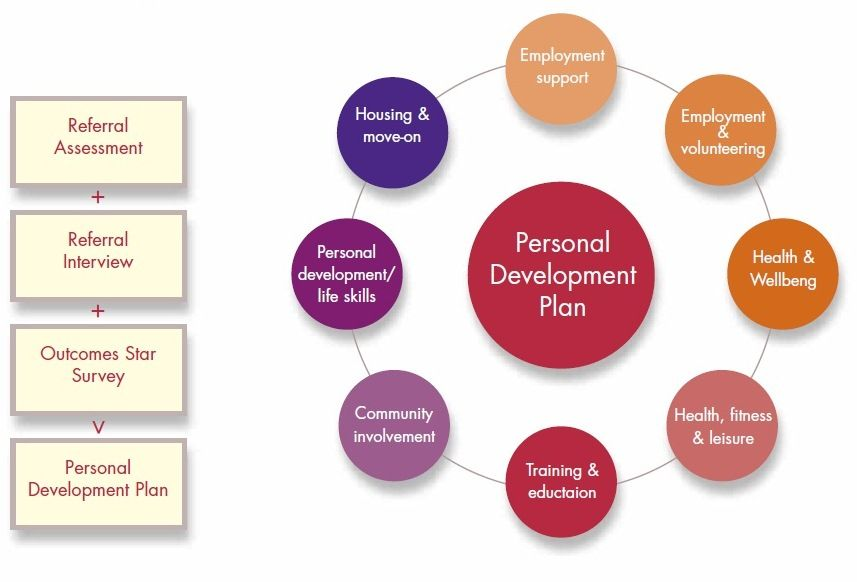 personal and professional development 4 essay Home part 2 in real life personal professional development essays & real life application of adult motivation principles interacting with colleagues and.