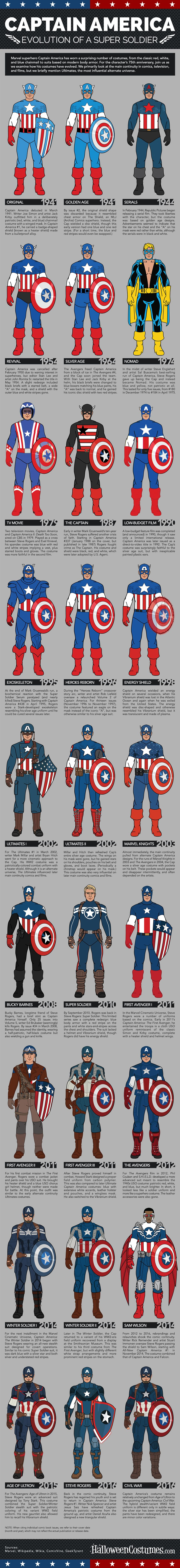 Marvel Superheroes Height Comparison Chart | Marvel | Pinterest ...