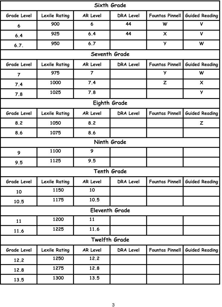 Lexile Conversion Chart Lexilearguided Reading Conversion Chart