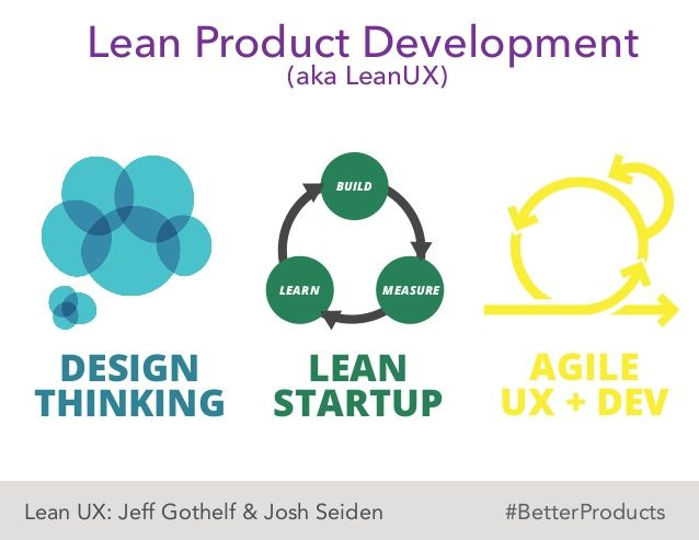 Lean product development build measurelearn design for Waterfall vs design thinking