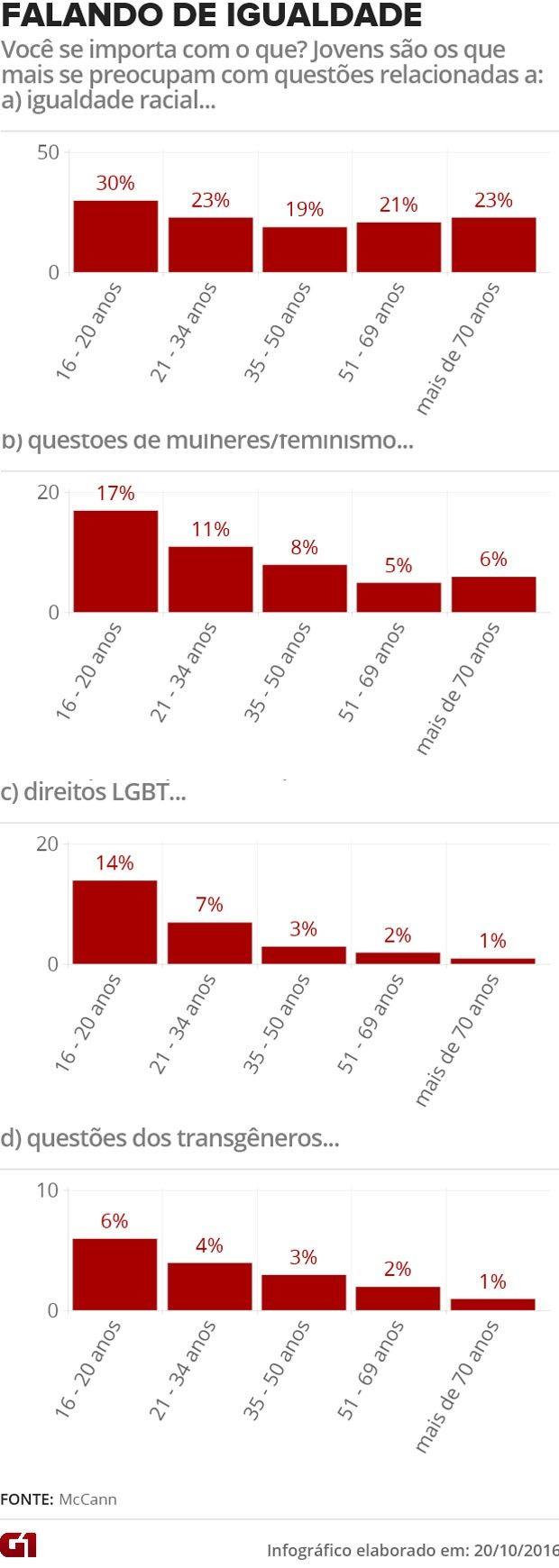 Jovens se preocupam mais com temas relacionados a igualdade (Foto: ARTE/G1)