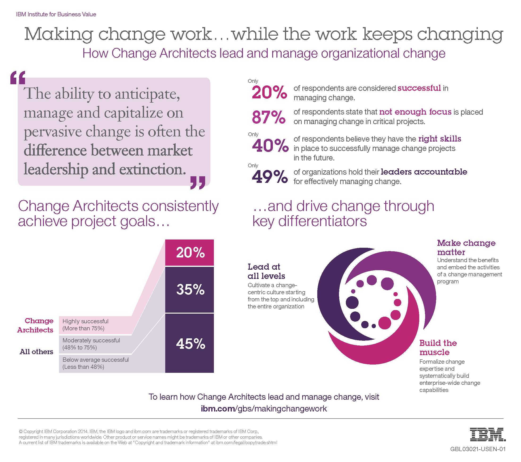 Making Change Work… While the Work Keeps Changing | Re-imagine Work