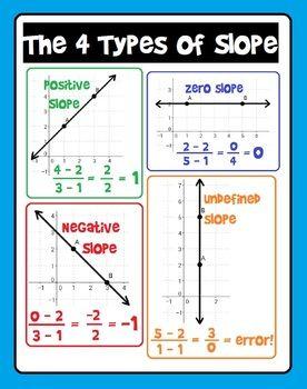 Slope Poster With Images School Algebra Teaching Algebra