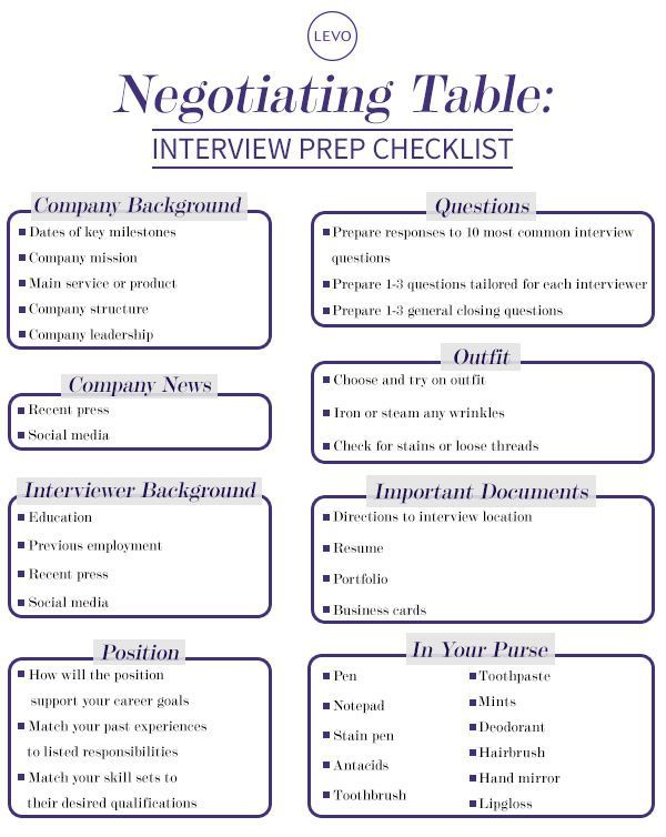 Negotiation Table Interview Prep Checklist Job interviews - sample interview score sheet