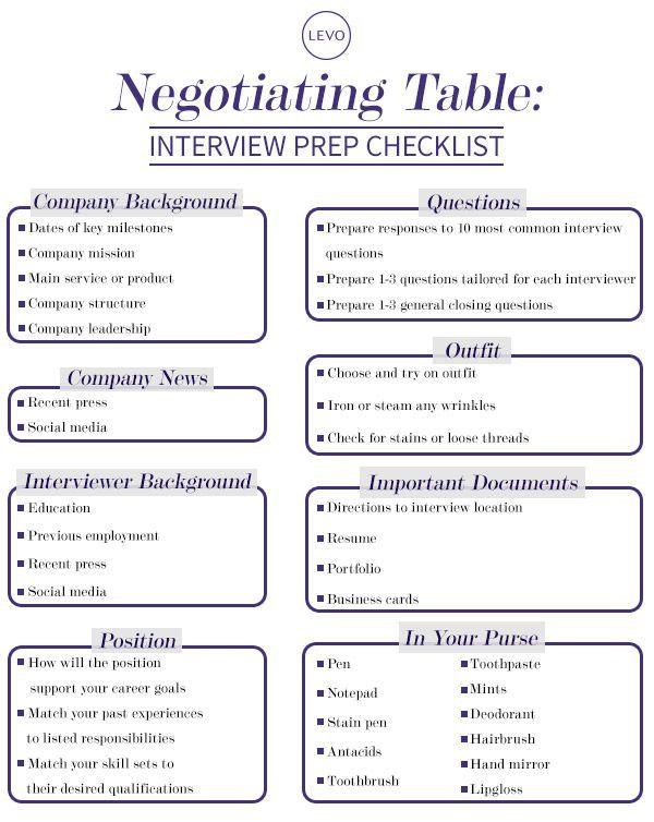 interview prep checklist from levoleague negotiatingtable