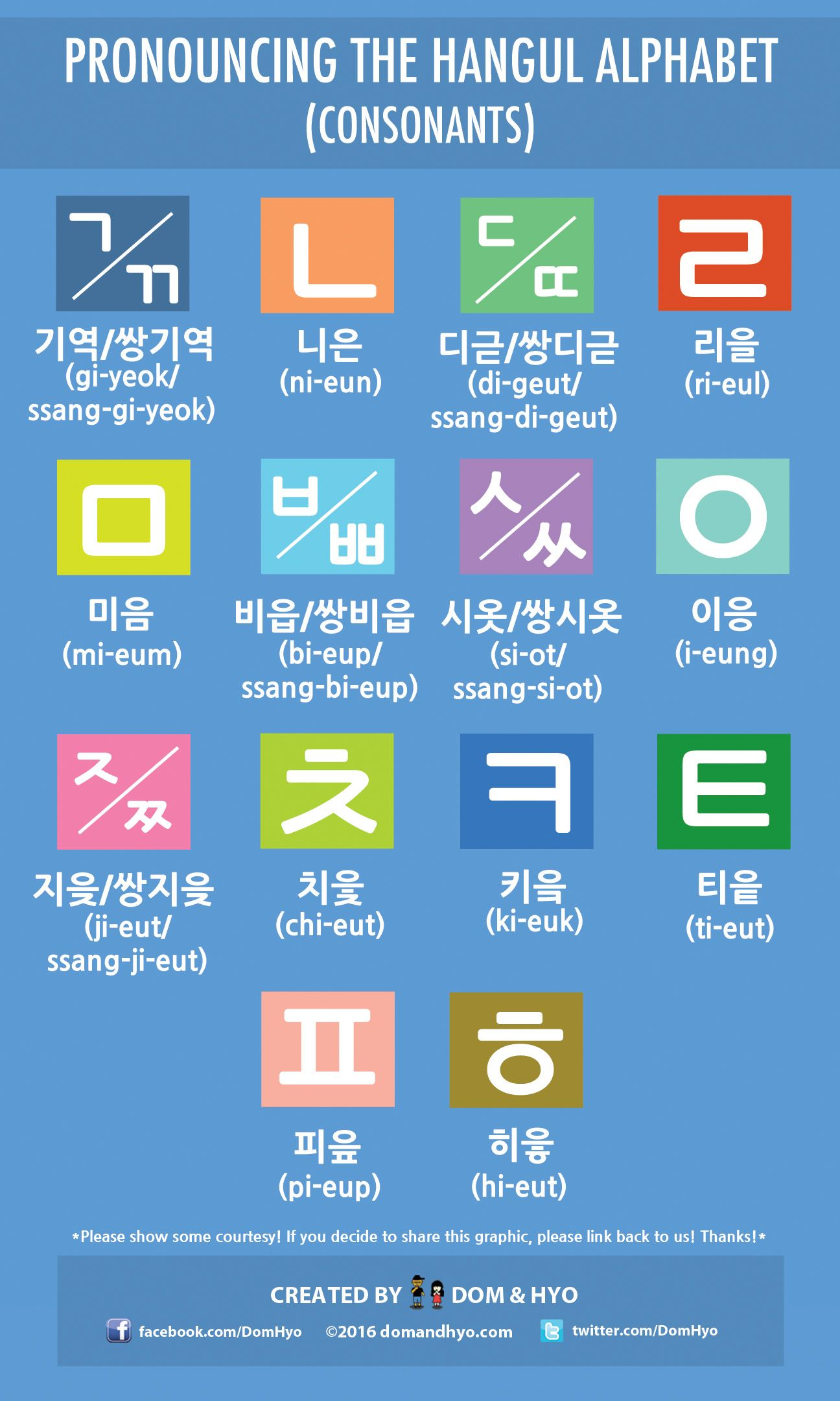 Pronouncing The Hangul Alphabet Consonants