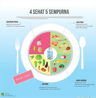 Makanan 4 Sehat 5 Sempurna Junkfood Begitu Merajalela Kembali