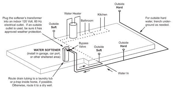 Complete Water Well Diagram