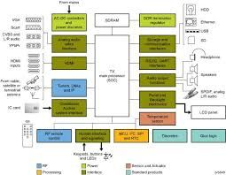 Lcd Tv Block Diagram Working. Wiring Diagrams. mashups.co | Electronics  basics, Block diagram, DiagramPinterest