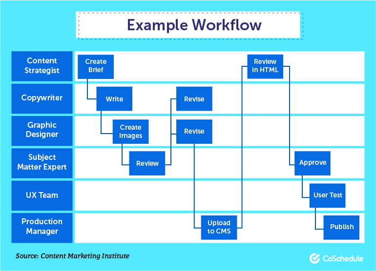 How To Implement A Marketing Workflow Management Process In 7 Steps Content Marketing Business Process Management Content Marketing Institute