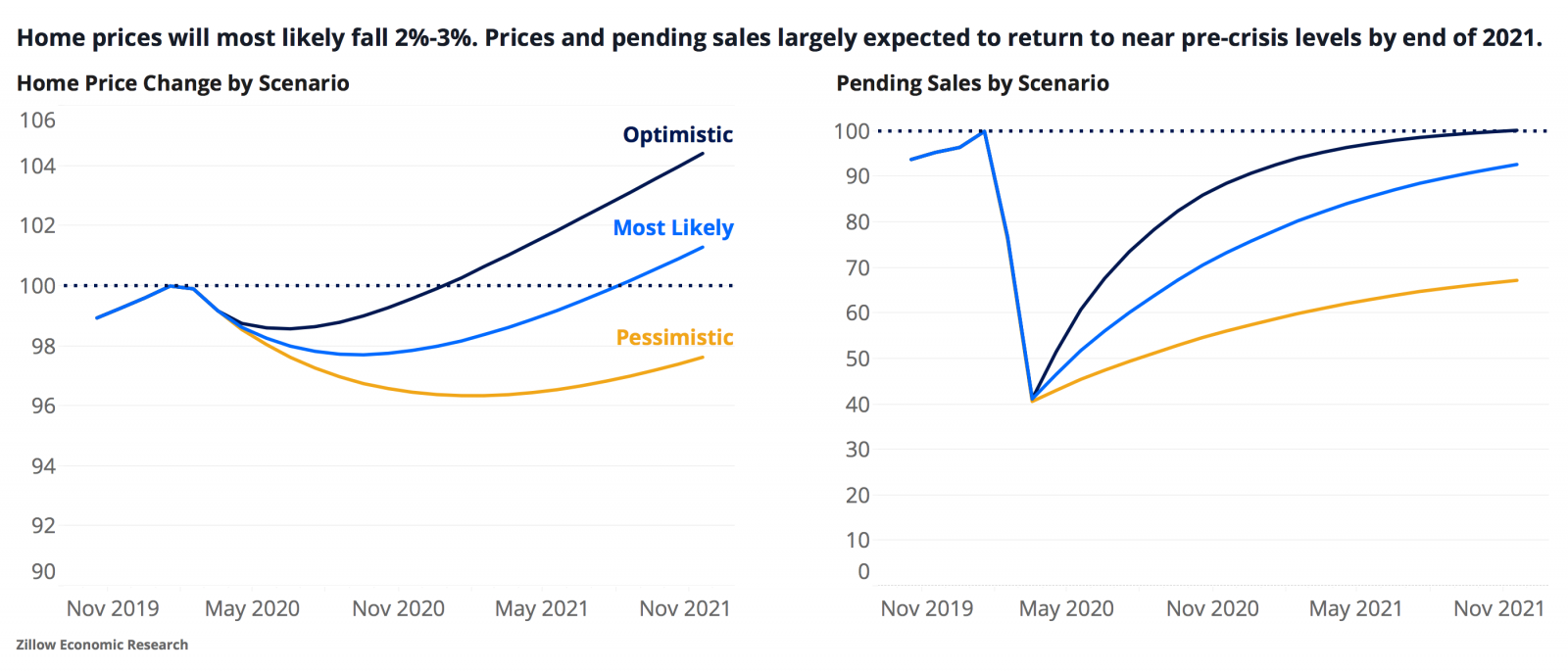 Housing Market Predictions 2021 Financial Samurai Housing Market Predictions Personal Savings