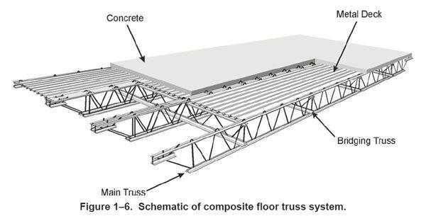 Lightweight Concrete On Metal Deck Google Search Steel Trusses