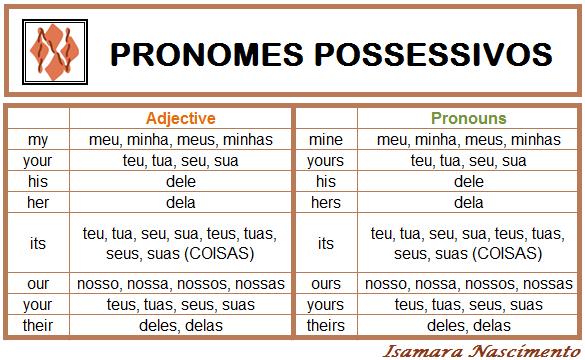 Pronomes Possessivos Possessive Adjective And Possessive Pronouns Pronomes Dicas De Ingles